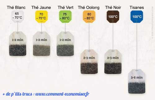 the blanc duree infusion