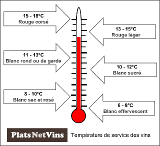 the blanc temperature