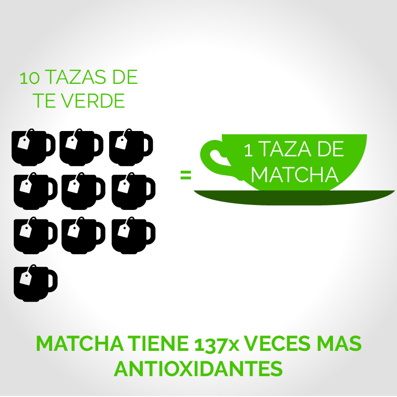 the matcha beneficios