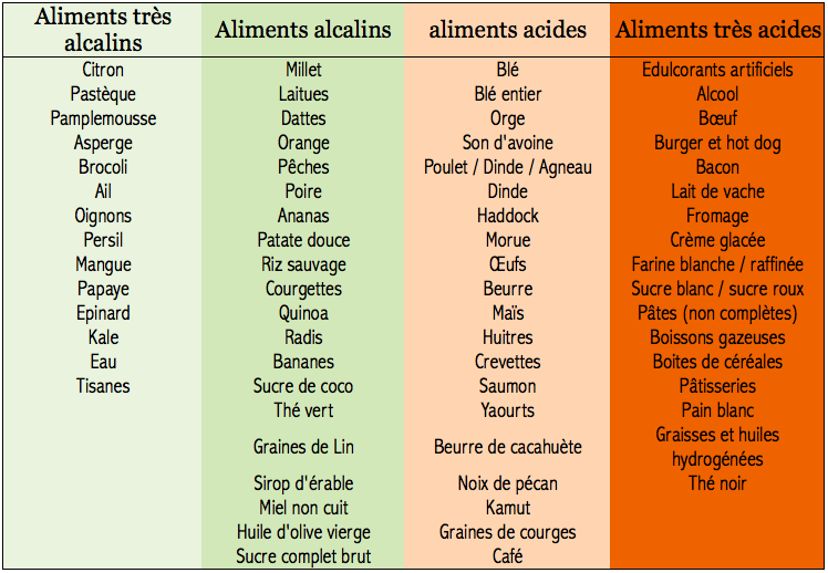the vert acidifiant ou alcalin