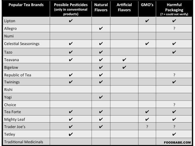 the vert pesticide