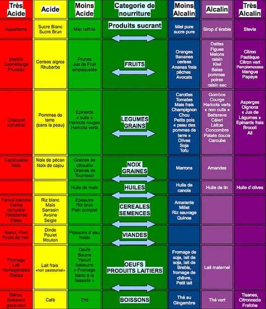 the vert acidifiant ou alcalin